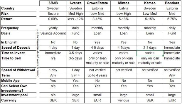 comparison investments sweden